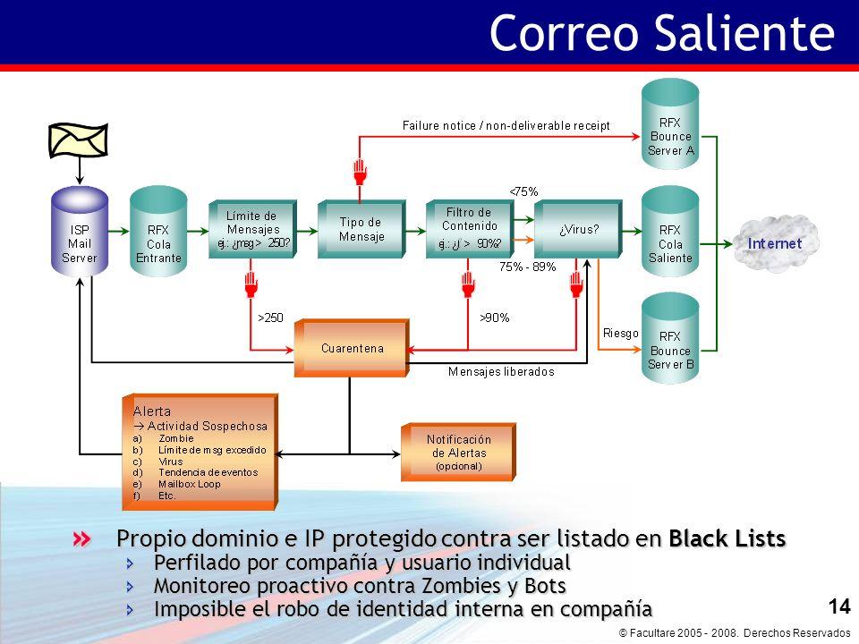 © Facultare 2005 - 2008. Derechos Reservados 13 Correo Entrante 1.Unknown User Check.