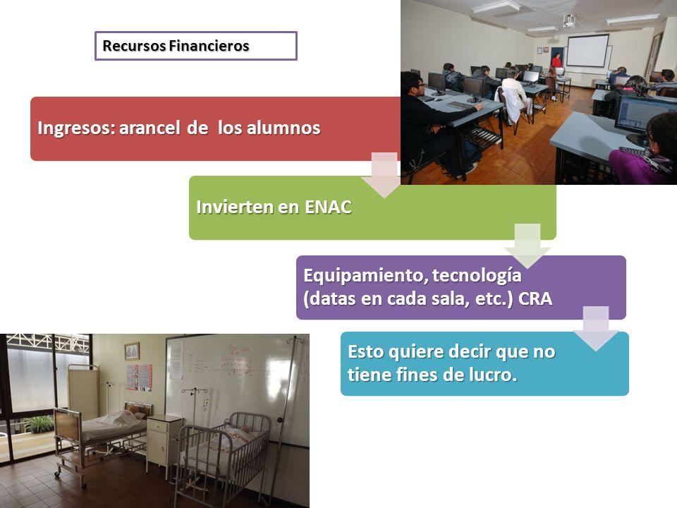 Ingresos: arancel de los alumnos Invierten en ENAC Equipamiento, tecnología (datas en cada sala, etc.) CRA Esto quiere decir que no tiene fines de luc