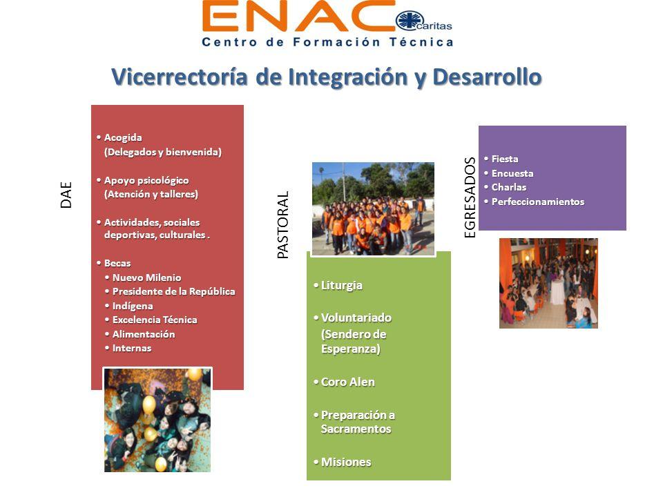 DAE AcogidaAcogida (Delegados y bienvenida)(Delegados y bienvenida) Apoyo psicológicoApoyo psicológico (Atención y talleres)(Atención y talleres) Acti