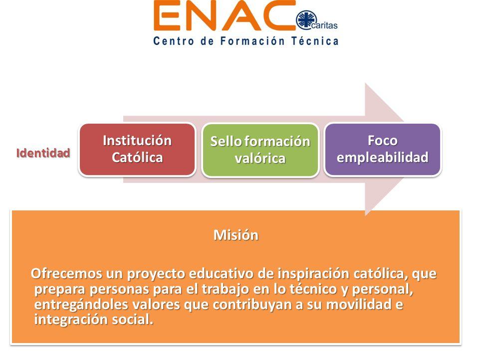 Misión Ofrecemos un proyecto educativo de inspiración católica, que prepara personas para el trabajo en lo técnico y personal, entregándoles valores q