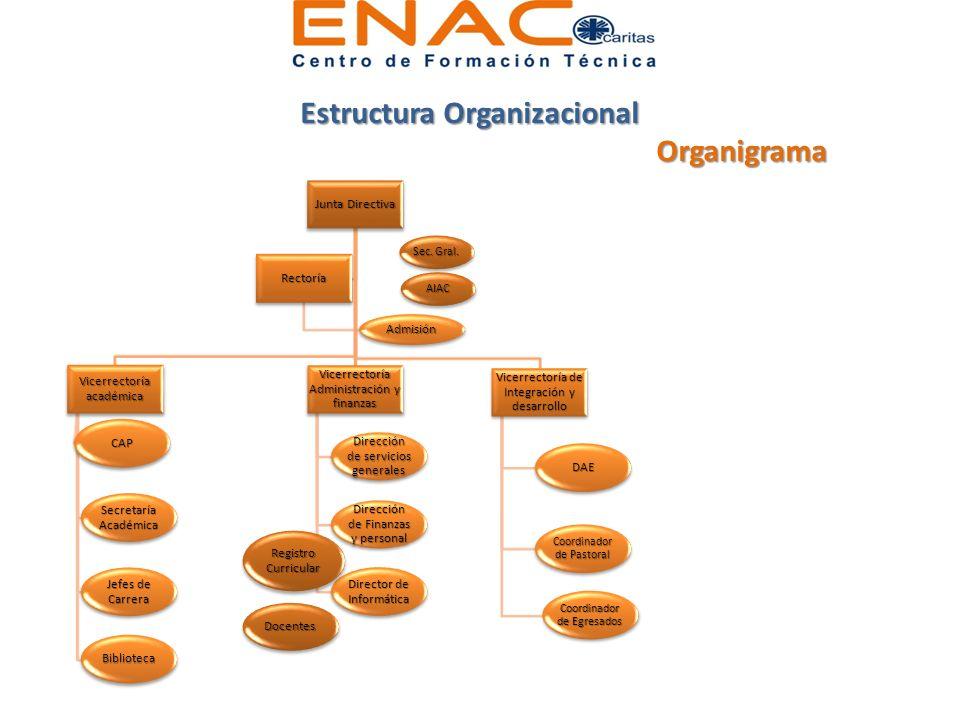Estructura Organizacional Organigrama Junta Directiva Vicerrectoría académica CAP Secretaría Académica Jefes de Carrera Biblioteca Vicerrectoría Admin