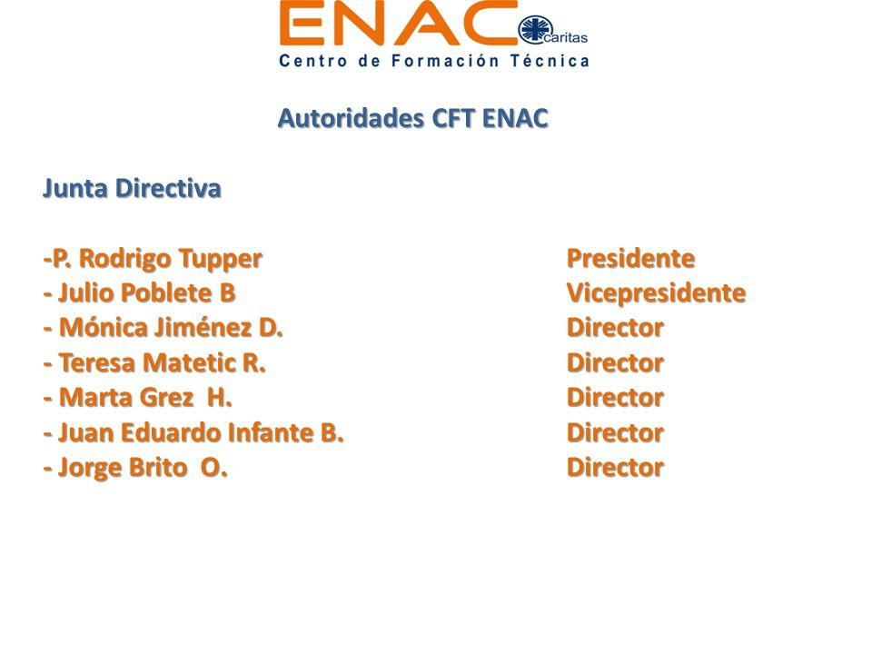Autoridades CFT ENAC Junta Directiva -P. Rodrigo TupperPresidente - Julio Poblete BVicepresidente - Mónica Jiménez D.Director - Teresa Matetic R.Direc