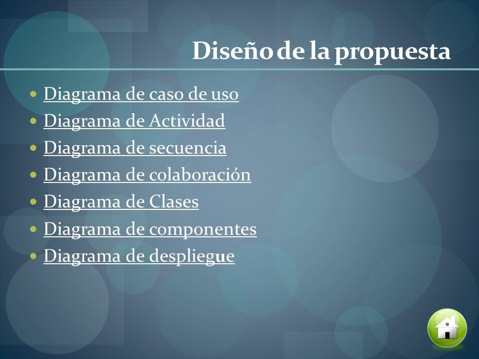 Diseño de la propuesta Diagrama de caso de uso Diagrama de Actividad Diagrama de secuencia Diagrama de colaboración Diagrama de Clases Diagrama de com
