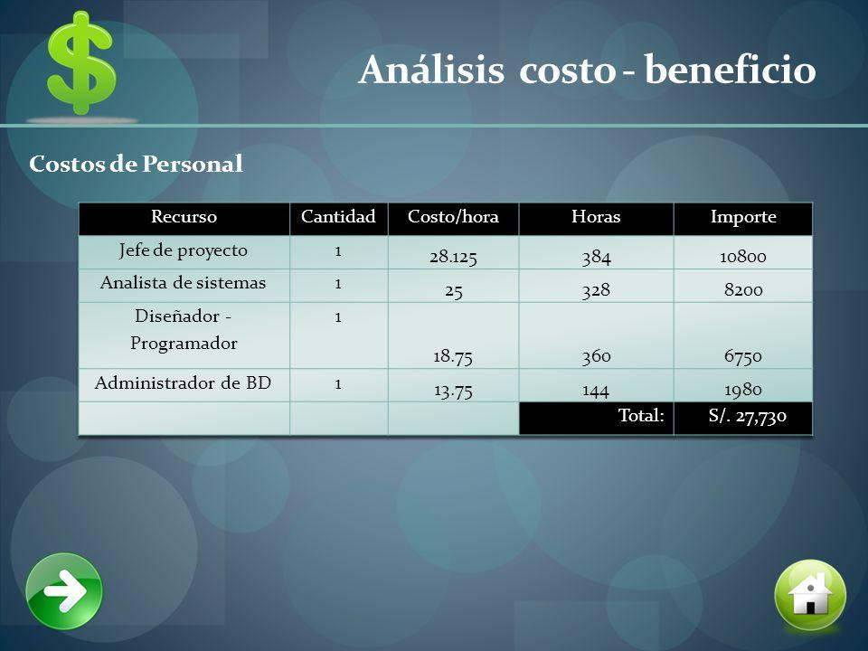 Análisis costo - beneficio Costos de Personal