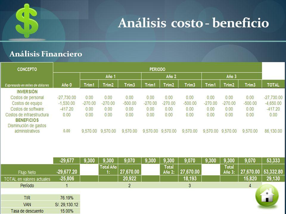 Análisis costo - beneficio Análisis Financiero
