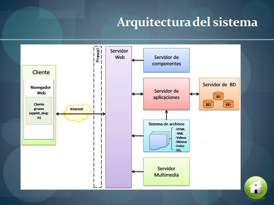 Diseño de la propuesta Diagrama de caso de uso Diagrama de Actividad Diagrama de secuencia Diagrama de colaboración Diagrama de Clases Diagrama de componentes Diagrama de desplieg u e Diagrama de desplieg u e