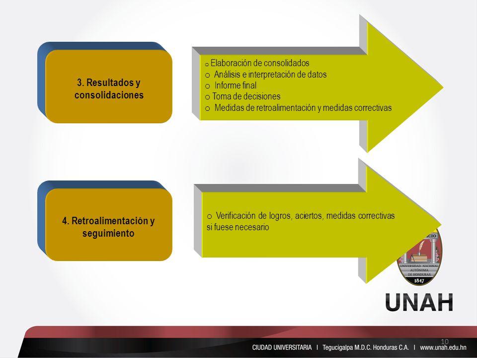 3. Resultados y consolidaciones o Elaboración de consolidados o Análisis e interpretación de datos o Informe final o Toma de decisiones o Medidas de r