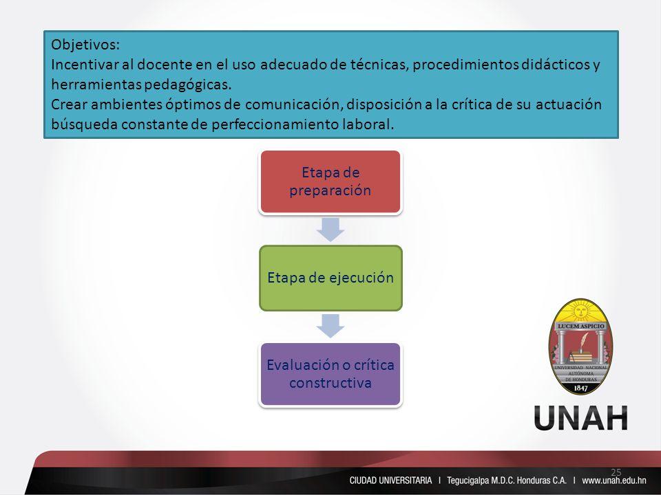Objetivos: Incentivar al docente en el uso adecuado de técnicas, procedimientos didácticos y herramientas pedagógicas. Crear ambientes óptimos de comu