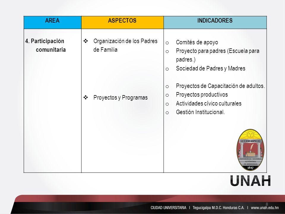 AREAASPECTOSINDICADORES 4. Participación comunitaria Organización de los Padres de Familia Proyectos y Programas o Comités de apoyo o Proyecto para pa