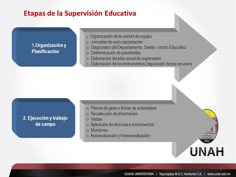 1.Organización y Planificación 2. Ejecución y trabajo de campo o Organización de la unidad de equipo o Jornadas de auto capacitación o Diagnostico del