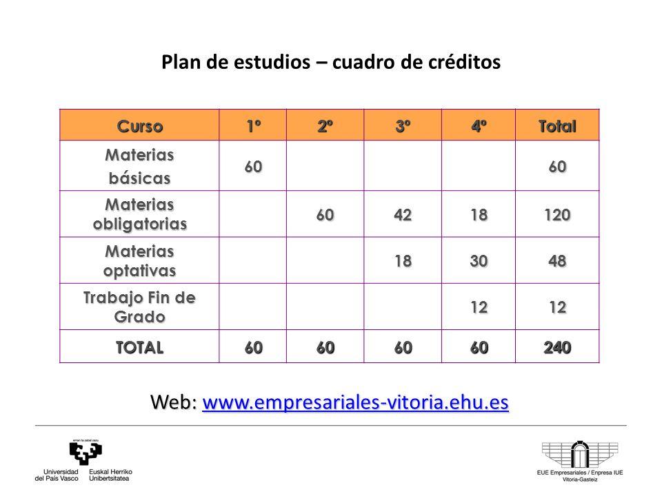 Plan de estudios – cuadro de créditos Web: www.empresariales-vitoria.ehu.es www.empresariales-vitoria.ehu.es Curso1º2º3º4ºTotal Materiasbásicas6060 Materias obligatorias 604218120 Materias optativas 183048 Trabajo Fin de Grado 1212 TOTAL60606060240