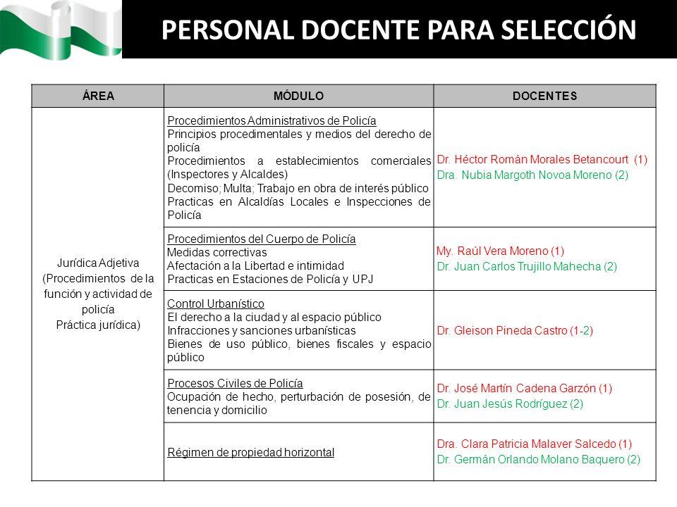 PERSONAL DOCENTE PARA SELECCIÓN ÁREAMÓDULODOCENTES Jurídica Adjetiva (Procedimientos de la función y actividad de policía Práctica jurídica) Procedimi