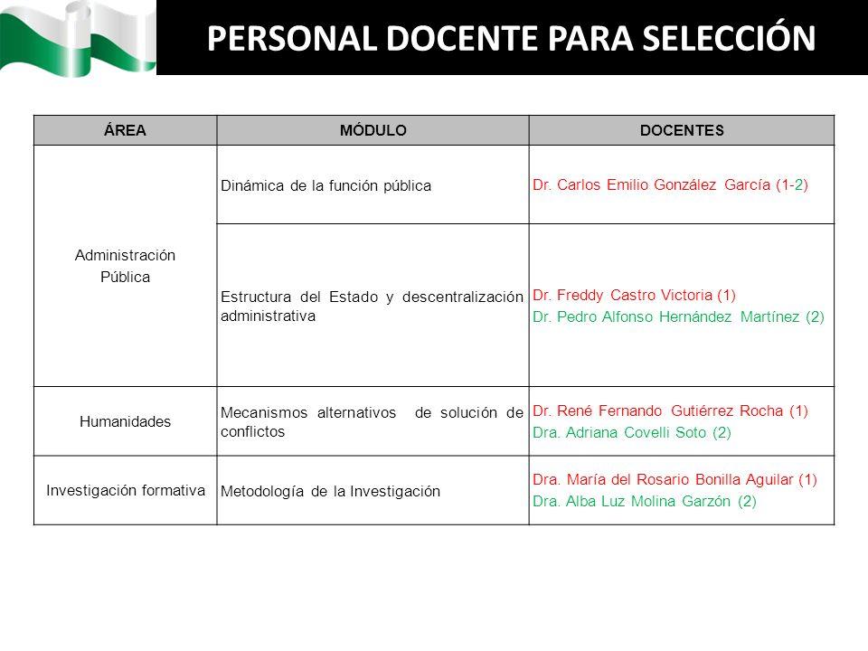 PERSONAL DOCENTE PARA SELECCIÓN ÁREAMÓDULODOCENTES Administración Pública Dinámica de la función pública Dr. Carlos Emilio González García (1-2) Estru