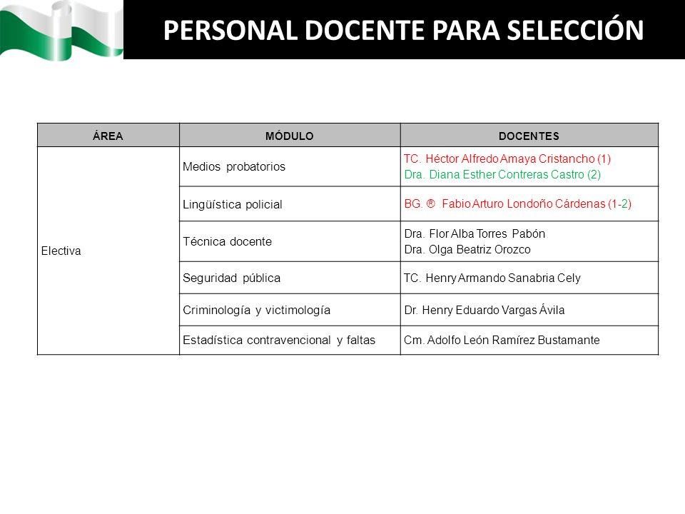 PERSONAL DOCENTE PARA SELECCIÓN ÁREAMÓDULODOCENTES Electiva Medios probatorios TC. Héctor Alfredo Amaya Cristancho (1) Dra. Diana Esther Contreras Cas