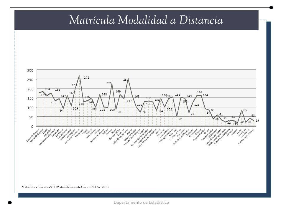 Matrícula Modalidad a Distancia Departamento de Estadística *Estadística Educativa 911 /Matrícula Inicio de Cursos 2012 – 2013