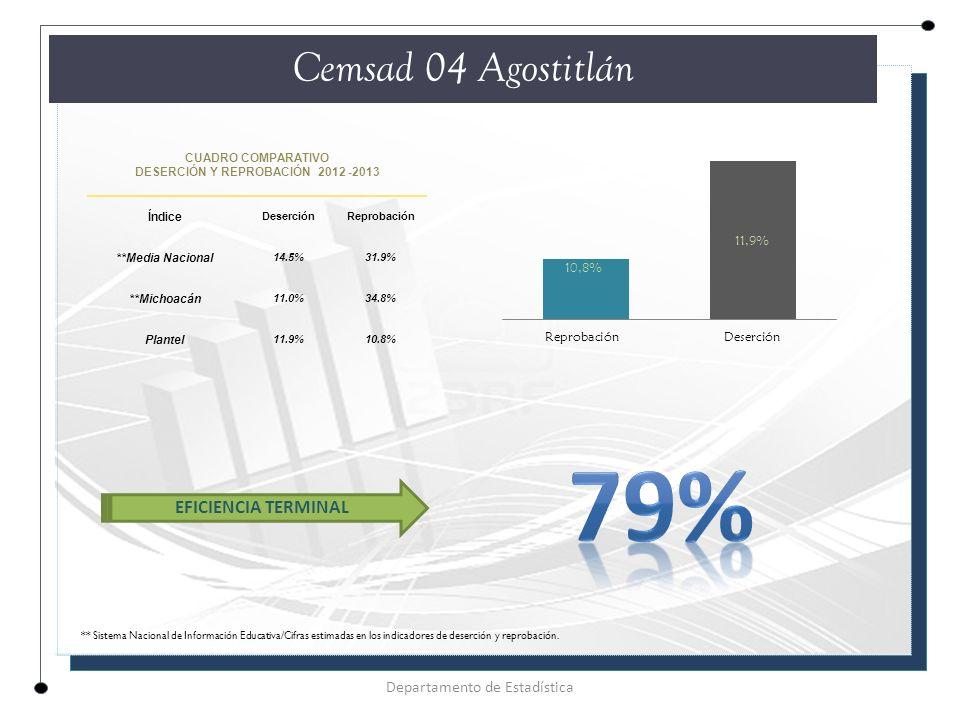 CUADRO COMPARATIVO DESERCIÓN Y REPROBACIÓN 2012 -2013 Índice DeserciónReprobación **Media Nacional 14.5%31.9% **Michoacán 11.0%34.8% Plantel 11.9%10.8% Cemsad 04 Agostitlán Departamento de Estadística EFICIENCIA TERMINAL ** Sistema Nacional de Información Educativa/Cifras estimadas en los indicadores de deserción y reprobación.