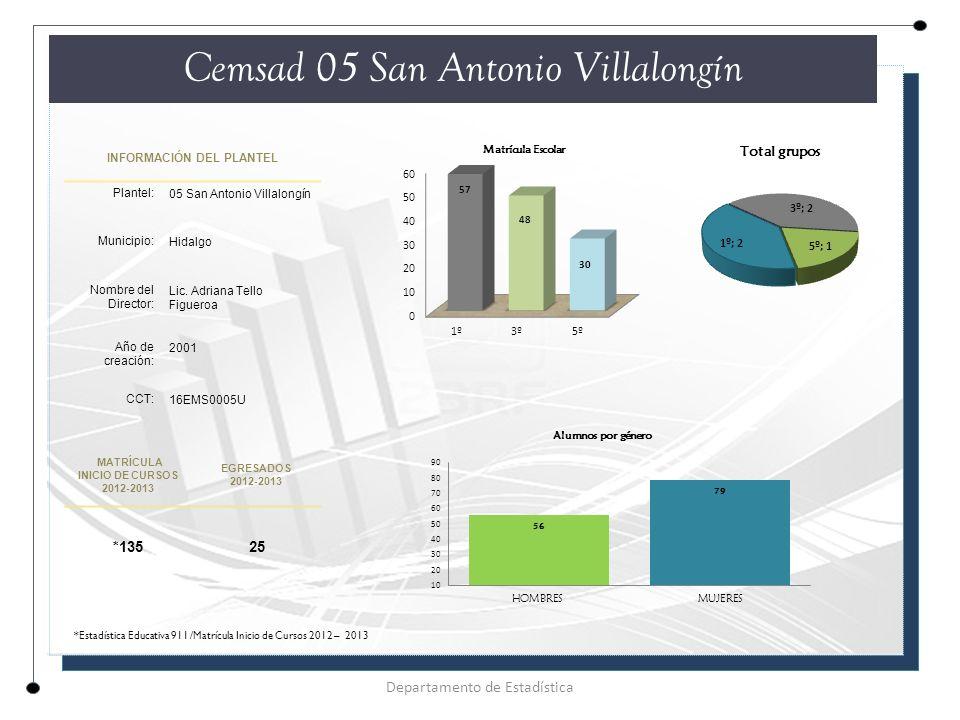 INFORMACIÓN DEL PLANTEL Plantel: 05 San Antonio Villalongín Municipio: Hidalgo Nombre del Director: Lic.