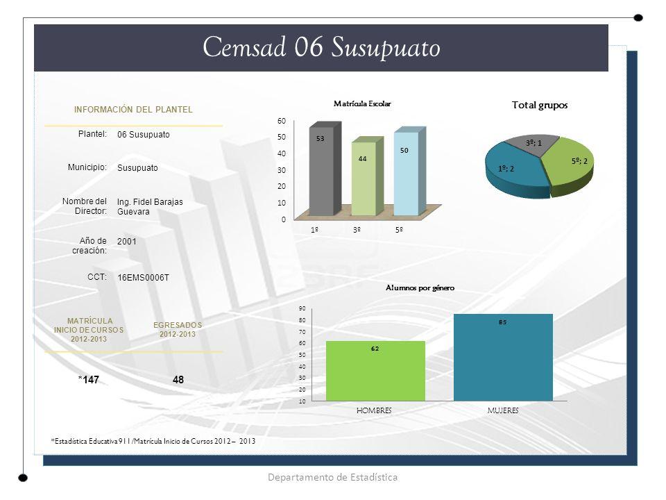 INFORMACIÓN DEL PLANTEL Plantel: 06 Susupuato Municipio: Susupuato Nombre del Director: Ing.