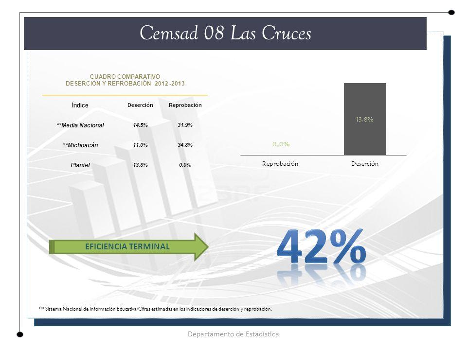 CUADRO COMPARATIVO DESERCIÓN Y REPROBACIÓN 2012 -2013 Índice DeserciónReprobación **Media Nacional 14.5%31.9% **Michoacán 11.0%34.8% Plantel 13.8%0.0% Cemsad 08 Las Cruces Departamento de Estadística EFICIENCIA TERMINAL ** Sistema Nacional de Información Educativa/Cifras estimadas en los indicadores de deserción y reprobación.