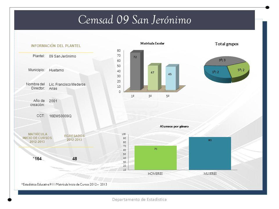 INFORMACIÓN DEL PLANTEL Plantel: 09 San Jerónimo Municipio: Huetamo Nombre del Director: Lic.