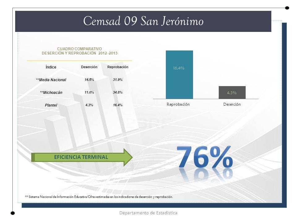 CUADRO COMPARATIVO DESERCIÓN Y REPROBACIÓN 2012 -2013 Índice DeserciónReprobación **Media Nacional 14.5%31.9% **Michoacán 11.0%34.8% Plantel 4.3%16.4% Cemsad 09 San Jerónimo Departamento de Estadística EFICIENCIA TERMINAL ** Sistema Nacional de Información Educativa/Cifras estimadas en los indicadores de deserción y reprobación.