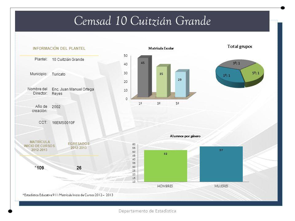 INFORMACIÓN DEL PLANTEL Plantel: 10 Cuitzián Grande Municipio: Turicato Nombre del Director: Enc.