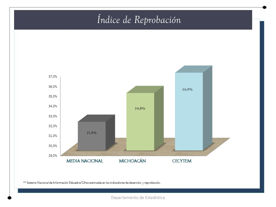 Departamento de Estadística Índice de Reprobación ** Sistema Nacional de Información Educativa/Cifras estimadas en los indicadores de deserción y reprobación.