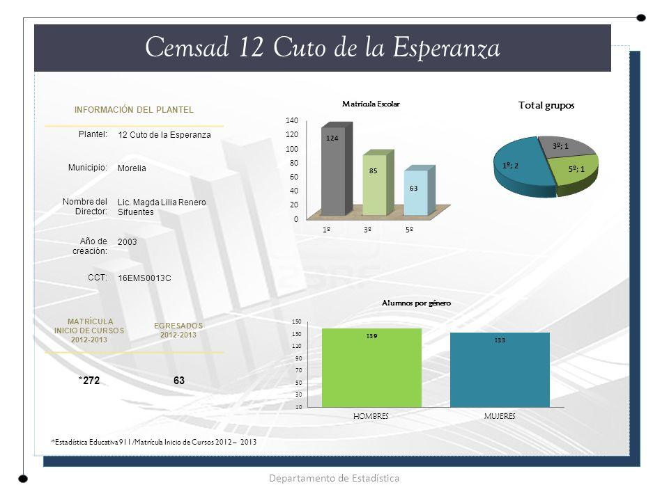 INFORMACIÓN DEL PLANTEL Plantel: 12 Cuto de la Esperanza Municipio: Morelia Nombre del Director: Lic.