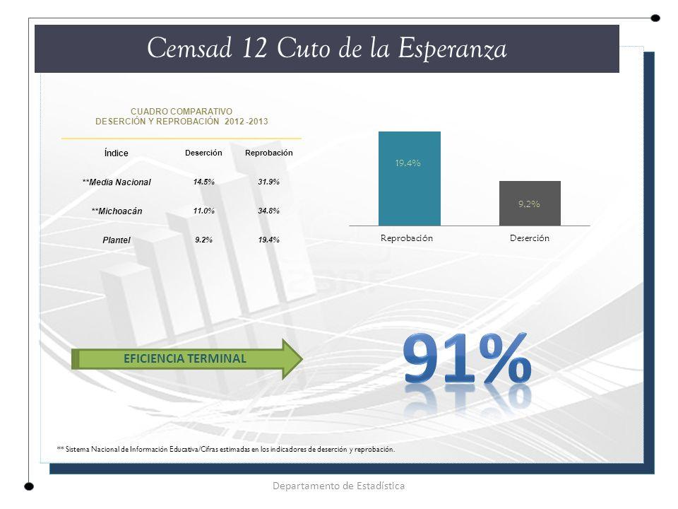 CUADRO COMPARATIVO DESERCIÓN Y REPROBACIÓN 2012 -2013 Índice DeserciónReprobación **Media Nacional 14.5%31.9% **Michoacán 11.0%34.8% Plantel 9.2%19.4% Cemsad 12 Cuto de la Esperanza Departamento de Estadística EFICIENCIA TERMINAL ** Sistema Nacional de Información Educativa/Cifras estimadas en los indicadores de deserción y reprobación.