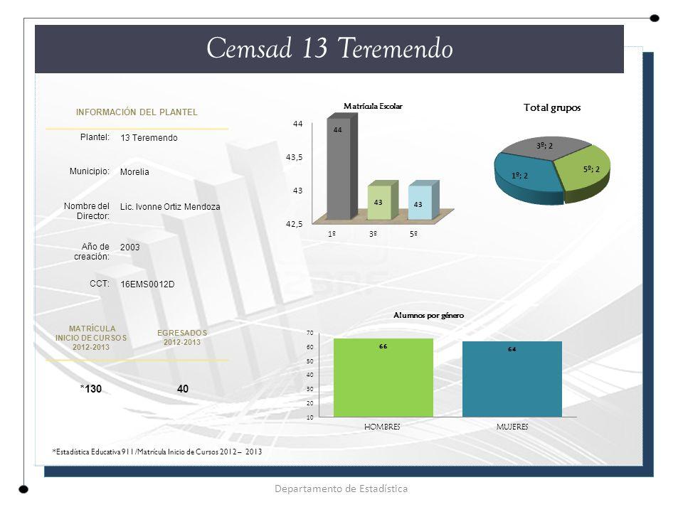 INFORMACIÓN DEL PLANTEL Plantel: 13 Teremendo Municipio: Morelia Nombre del Director: Lic.