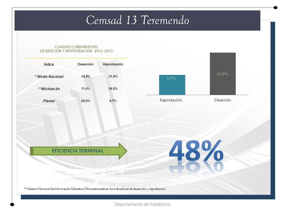 CUADRO COMPARATIVO DESERCIÓN Y REPROBACIÓN 2012 -2013 Índice DeserciónReprobación **Media Nacional 14.5%31.9% **Michoacán 11.0%34.8% Plantel 20.8%9.7% Cemsad 13 Teremendo Departamento de Estadística EFICIENCIA TERMINAL ** Sistema Nacional de Información Educativa/Cifras estimadas en los indicadores de deserción y reprobación.