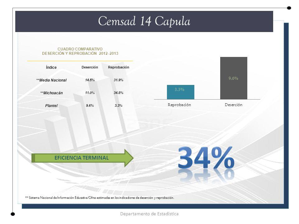 CUADRO COMPARATIVO DESERCIÓN Y REPROBACIÓN 2012 -2013 Índice DeserciónReprobación **Media Nacional 14.5%31.9% **Michoacán 11.0%34.8% Plantel 9.6%3.3% Cemsad 14 Capula Departamento de Estadística EFICIENCIA TERMINAL ** Sistema Nacional de Información Educativa/Cifras estimadas en los indicadores de deserción y reprobación.