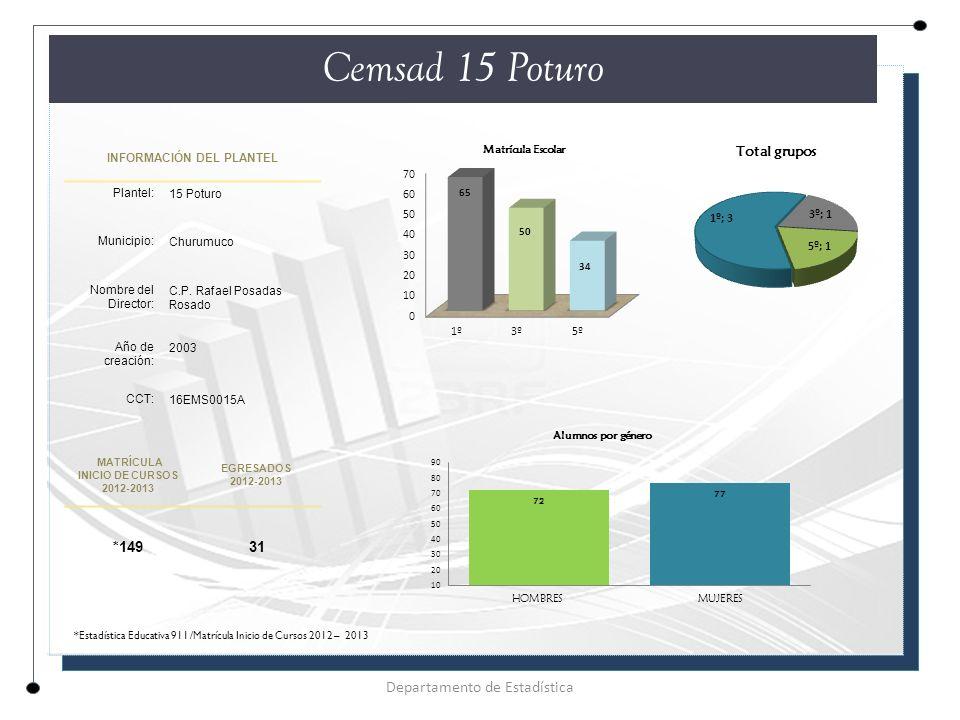 INFORMACIÓN DEL PLANTEL Plantel: 15 Poturo Municipio: Churumuco Nombre del Director: C.P.