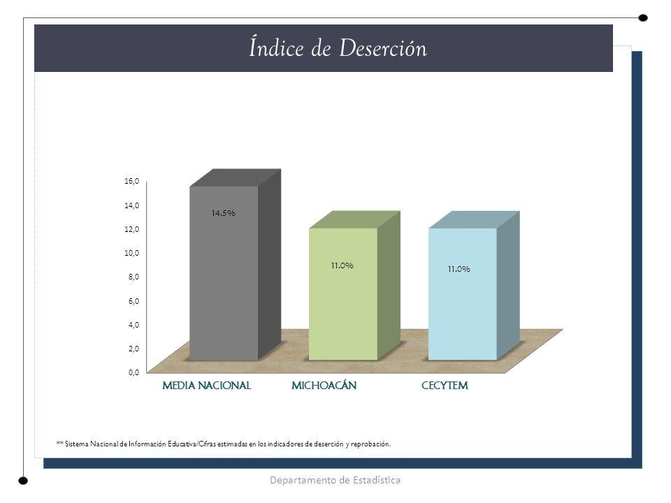 Departamento de Estadística Índice de Deserción ** Sistema Nacional de Información Educativa/Cifras estimadas en los indicadores de deserción y reprobación.