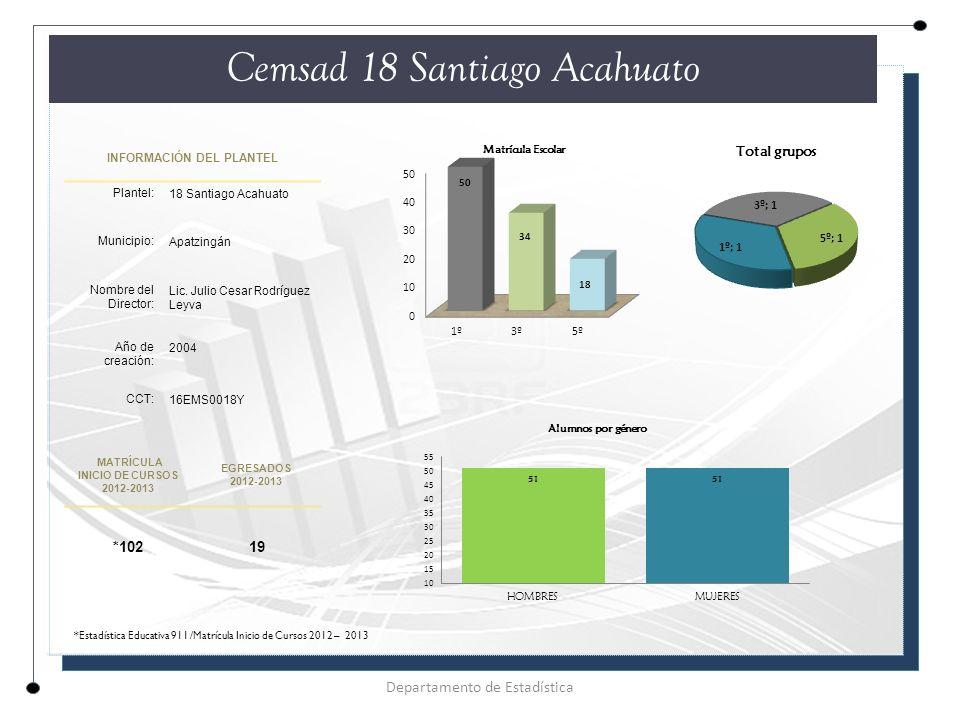 INFORMACIÓN DEL PLANTEL Plantel: 18 Santiago Acahuato Municipio: Apatzingán Nombre del Director: Lic.