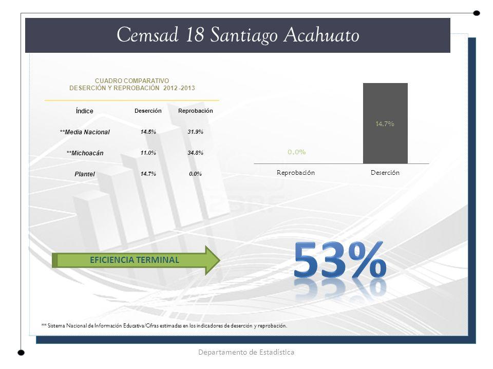 CUADRO COMPARATIVO DESERCIÓN Y REPROBACIÓN 2012 -2013 Índice DeserciónReprobación **Media Nacional 14.5%31.9% **Michoacán 11.0%34.8% Plantel 14.7%0.0% Cemsad 18 Santiago Acahuato Departamento de Estadística EFICIENCIA TERMINAL ** Sistema Nacional de Información Educativa/Cifras estimadas en los indicadores de deserción y reprobación.
