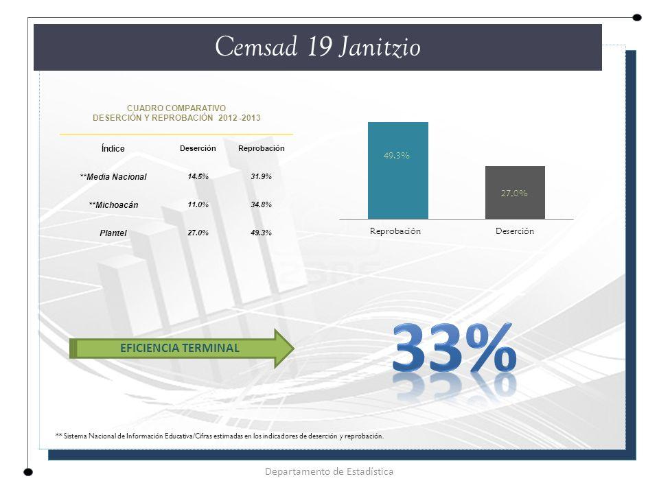 CUADRO COMPARATIVO DESERCIÓN Y REPROBACIÓN 2012 -2013 Índice DeserciónReprobación **Media Nacional 14.5%31.9% **Michoacán 11.0%34.8% Plantel 27.0%49.3% Cemsad 19 Janitzio Departamento de Estadística EFICIENCIA TERMINAL ** Sistema Nacional de Información Educativa/Cifras estimadas en los indicadores de deserción y reprobación.