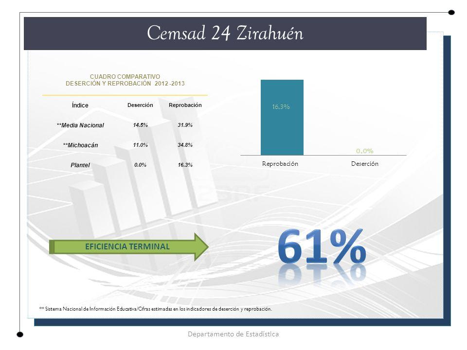 CUADRO COMPARATIVO DESERCIÓN Y REPROBACIÓN 2012 -2013 Índice DeserciónReprobación **Media Nacional 14.5%31.9% **Michoacán 11.0%34.8% Plantel 0.0%16.3% Cemsad 24 Zirahuén Departamento de Estadística EFICIENCIA TERMINAL ** Sistema Nacional de Información Educativa/Cifras estimadas en los indicadores de deserción y reprobación.