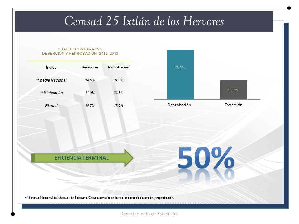 CUADRO COMPARATIVO DESERCIÓN Y REPROBACIÓN 2012 -2013 Índice DeserciónReprobación **Media Nacional 14.5%31.9% **Michoacán 11.0%34.8% Plantel 15.7%17.8% Cemsad 25 Ixtlán de los Hervores Departamento de Estadística EFICIENCIA TERMINAL ** Sistema Nacional de Información Educativa/Cifras estimadas en los indicadores de deserción y reprobación.