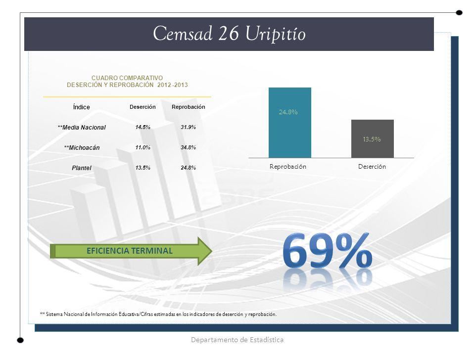 CUADRO COMPARATIVO DESERCIÓN Y REPROBACIÓN 2012 -2013 Índice DeserciónReprobación **Media Nacional 14.5%31.9% **Michoacán 11.0%34.8% Plantel 13.5%24.8% Cemsad 26 Uripitío Departamento de Estadística EFICIENCIA TERMINAL ** Sistema Nacional de Información Educativa/Cifras estimadas en los indicadores de deserción y reprobación.