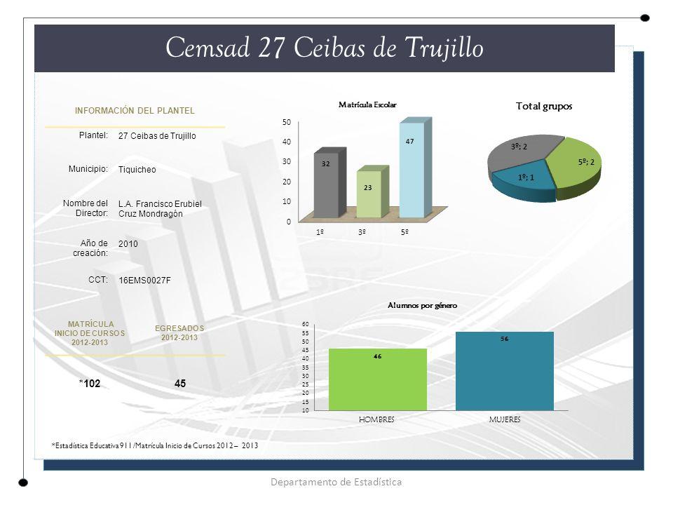 INFORMACIÓN DEL PLANTEL Plantel: 27 Ceibas de Trujillo Municipio: Tiquicheo Nombre del Director: L.A.