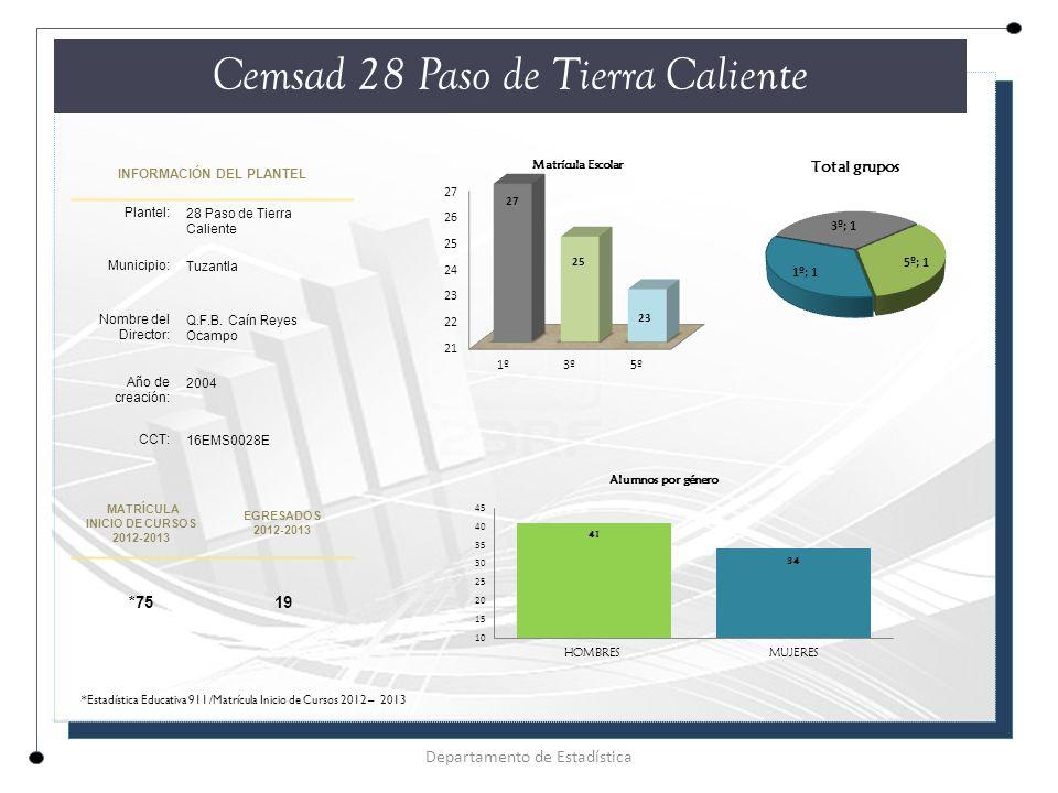 INFORMACIÓN DEL PLANTEL Plantel: 28 Paso de Tierra Caliente Municipio: Tuzantla Nombre del Director: Q.F.B.