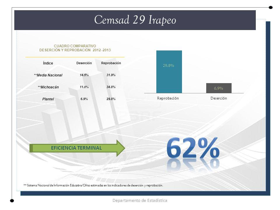CUADRO COMPARATIVO DESERCIÓN Y REPROBACIÓN 2012 -2013 Índice DeserciónReprobación **Media Nacional 14.5%31.9% **Michoacán 11.0%34.8% Plantel 6.9%29.8% Cemsad 29 Irapeo Departamento de Estadística EFICIENCIA TERMINAL ** Sistema Nacional de Información Educativa/Cifras estimadas en los indicadores de deserción y reprobación.