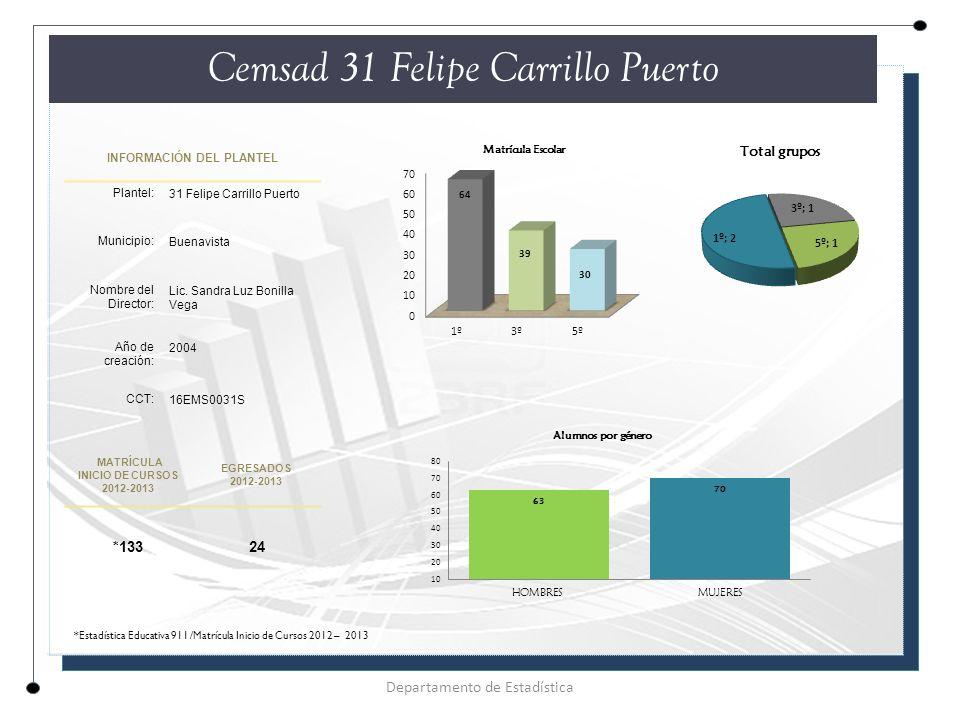 INFORMACIÓN DEL PLANTEL Plantel: 31 Felipe Carrillo Puerto Municipio: Buenavista Nombre del Director: Lic.