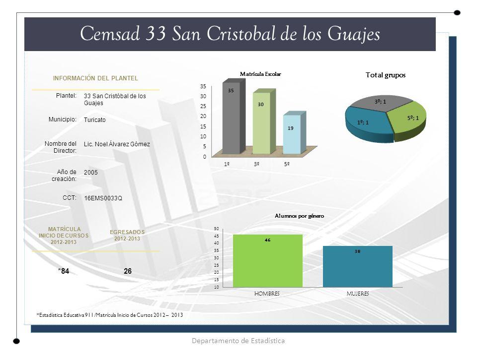 INFORMACIÓN DEL PLANTEL Plantel: 33 San Cristóbal de los Guajes Municipio: Turicato Nombre del Director: Lic.