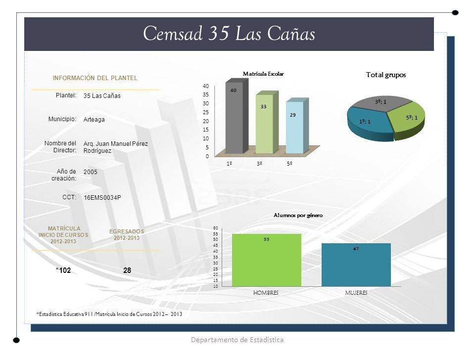 INFORMACIÓN DEL PLANTEL Plantel: 35 Las Cañas Municipio: Arteaga Nombre del Director: Arq.