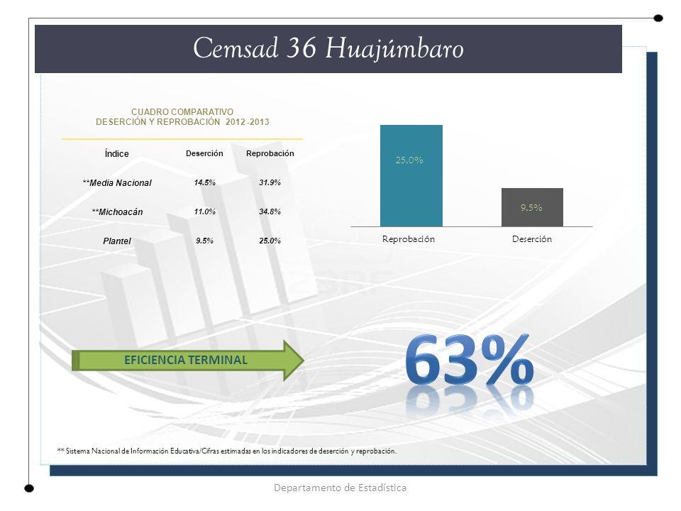 CUADRO COMPARATIVO DESERCIÓN Y REPROBACIÓN 2012 -2013 Índice DeserciónReprobación **Media Nacional 14.5%31.9% **Michoacán 11.0%34.8% Plantel 9.5%25.0% Cemsad 36 Huajúmbaro Departamento de Estadística EFICIENCIA TERMINAL ** Sistema Nacional de Información Educativa/Cifras estimadas en los indicadores de deserción y reprobación.