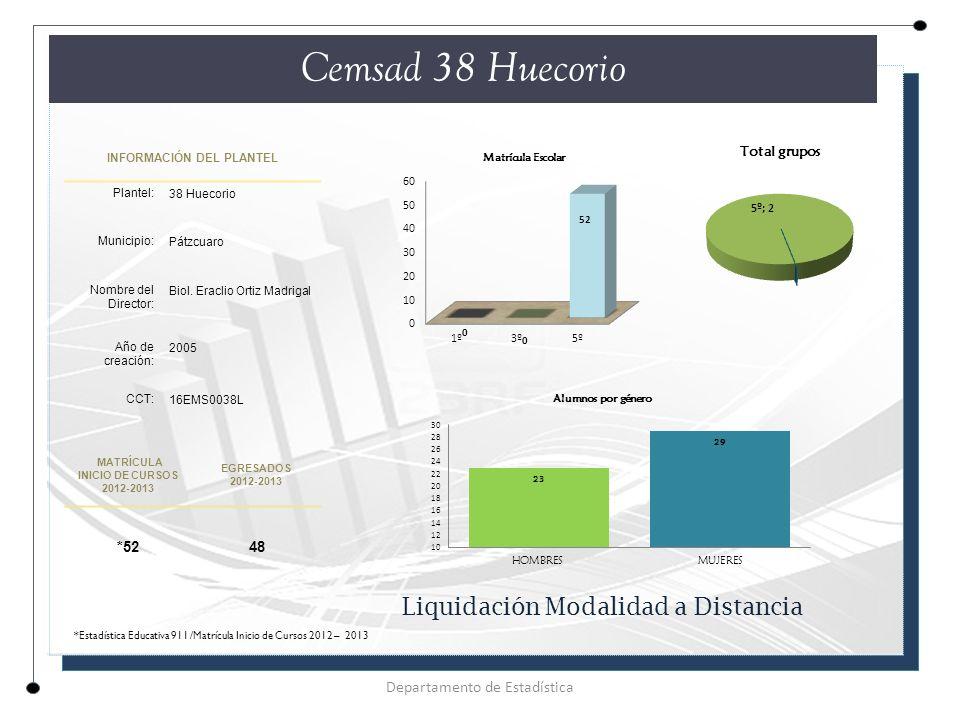 INFORMACIÓN DEL PLANTEL Plantel: 38 Huecorio Municipio: Pátzcuaro Nombre del Director: Biol.