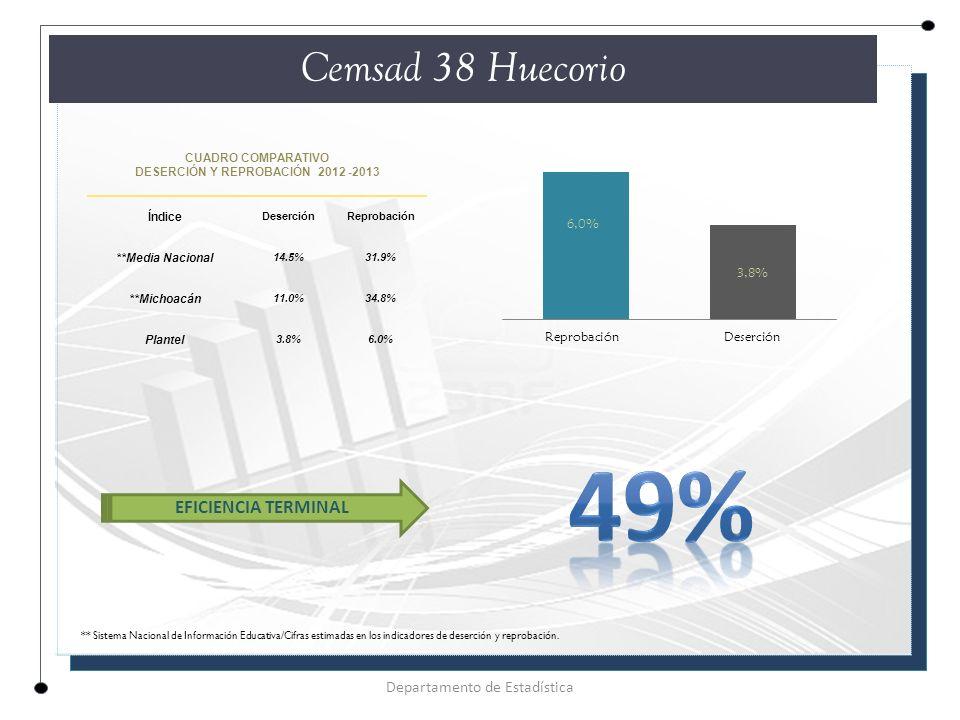 CUADRO COMPARATIVO DESERCIÓN Y REPROBACIÓN 2012 -2013 Índice DeserciónReprobación **Media Nacional 14.5%31.9% **Michoacán 11.0%34.8% Plantel 3.8%6.0% Cemsad 38 Huecorio Departamento de Estadística EFICIENCIA TERMINAL ** Sistema Nacional de Información Educativa/Cifras estimadas en los indicadores de deserción y reprobación.