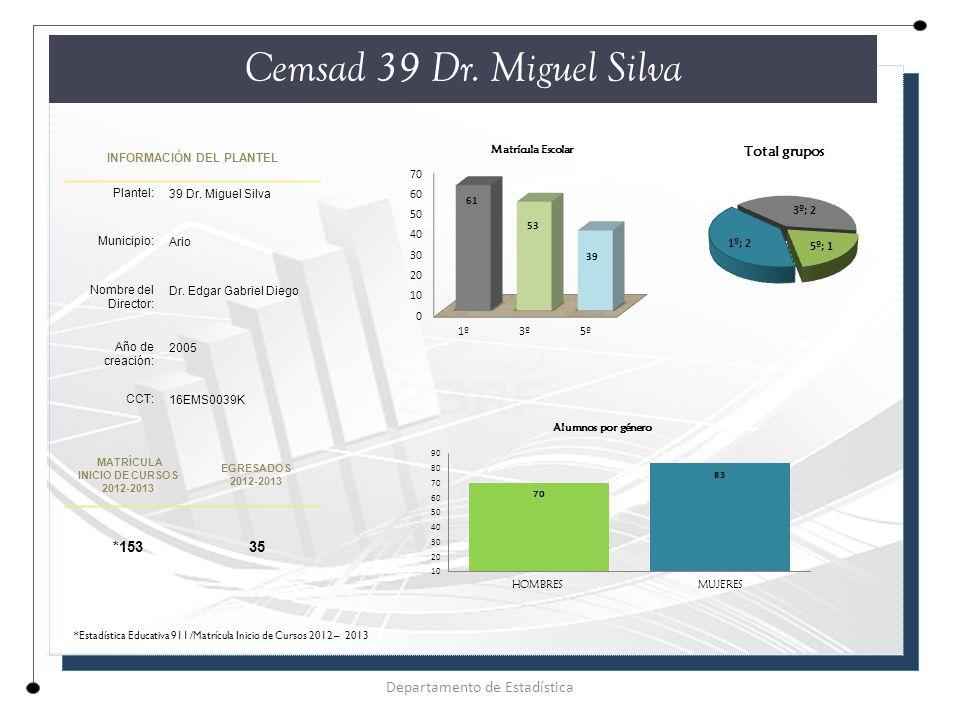 INFORMACIÓN DEL PLANTEL Plantel: 39 Dr.Miguel Silva Municipio: Ario Nombre del Director: Dr.